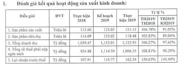 Bia Sài Gòn Quảng Ngãi tiêu thụ 118 triệu lít bia năm 2019, công nhân nhận lương bình quân 18 triệu đồng/tháng - Ảnh 1.