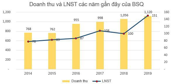 Bia Sài Gòn Quảng Ngãi tiêu thụ 118 triệu lít bia năm 2019, công nhân nhận lương bình quân 18 triệu đồng/tháng - Ảnh 2.