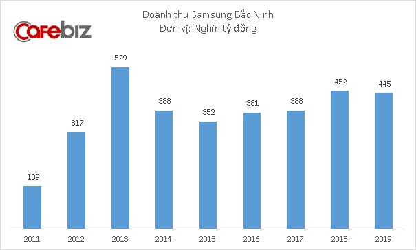 4 công ty Samsung lãi hơn 100.000 tỷ đồng tại Việt Nam năm 2019 - Ảnh 3.