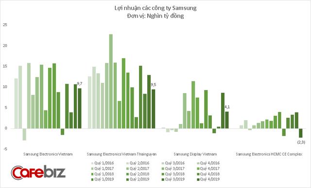 4 công ty Samsung lãi hơn 100.000 tỷ đồng tại Việt Nam năm 2019 - Ảnh 4.