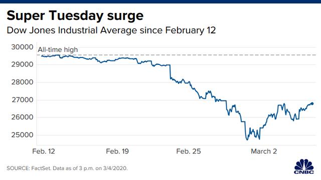 Cựu Phó Tổng thống Mỹ dành chiến thắng vang dội trong ngày siêu thứ Ba, Phố Wall hứng khởi, Dow Jones tăng vọt hơn 1.100 điểm - Ảnh 1.