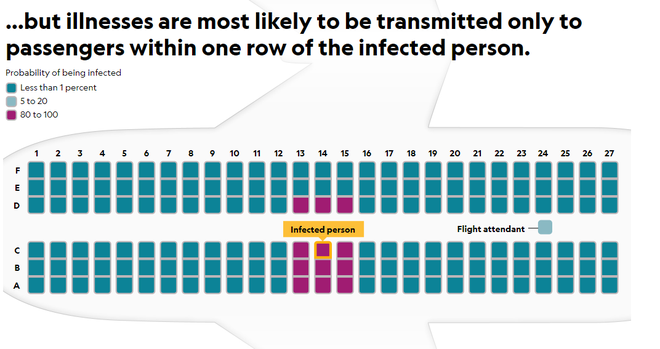 Làm thế nào để phòng tránh lây nhiễm virus corona khi đi máy bay? - Ảnh 3.