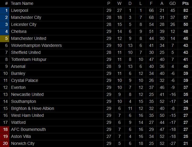 Hủy diệt Man City bằng 2 đòn ăn cắp trứng gà, Man United ngạo nghễ trở lại top 5 - Ảnh 7.