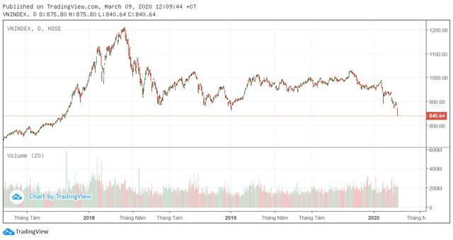 Giảm 5,79% trong sáng 9/3, VN-Index ghi nhận mức giảm sâu thứ 2 trong lịch sử kể từ năm 2002 - Ảnh 1.