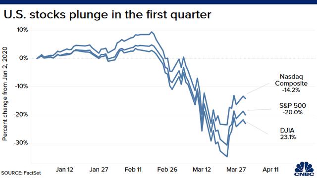 Đón nhận một loạt thông tin tiêu cực, Phố Wall quay đầu giảm điểm, Dow Jones ghi nhận quý tồi tệ nhất kể từ năm 1987 - Ảnh 1.