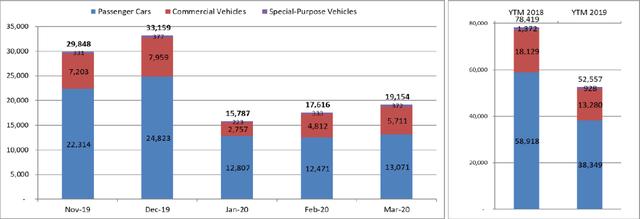 Ảnh hưởng dịch Covid-19, doanh số bán ô tô quí I/2020 sụt giảm 33% - Ảnh 1.