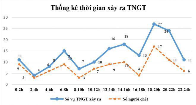 Trong 10 ngày cách ly xã hội, TNGT giảm nhưng vẫn có 94 người chết - Ảnh 1.