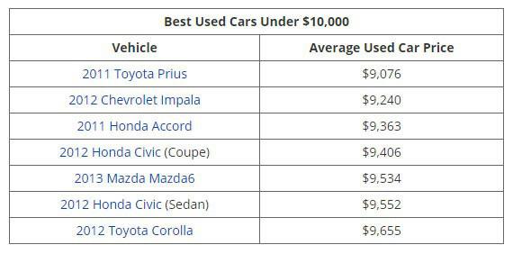Những mẫu xe cũ đáng đồng tiền nhất theo từng mức giá - Ảnh 1.