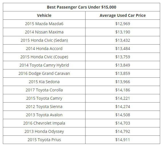 Những mẫu xe cũ đáng đồng tiền nhất theo từng mức giá - Ảnh 2.