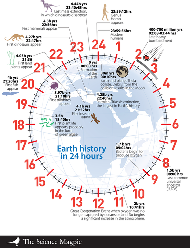 Thách thức lớn nhất của giới khoa học thế kỷ 21: Giải được nó, con người sẽ tiến sâu vào vũ trụ? - Ảnh 2.
