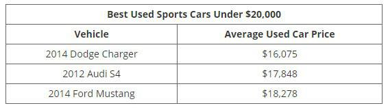 Những mẫu xe cũ đáng đồng tiền nhất theo từng mức giá - Ảnh 3.
