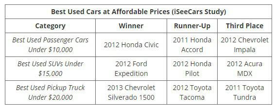 Những mẫu xe cũ đáng đồng tiền nhất theo từng mức giá - Ảnh 8.