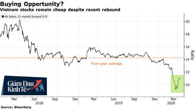 Bloomberg: Chứng khoán Việt Nam đang là thị trường tốt nhất thế giới sau cú sập thảm hại hồi tháng 3 - Ảnh 1.