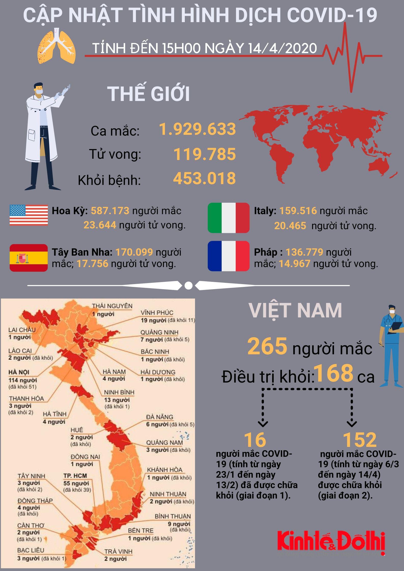 [Infographic] Cập nhật tình hình dịch bệnh Covid-19 ngày 14/4/2020 - Ảnh 1.