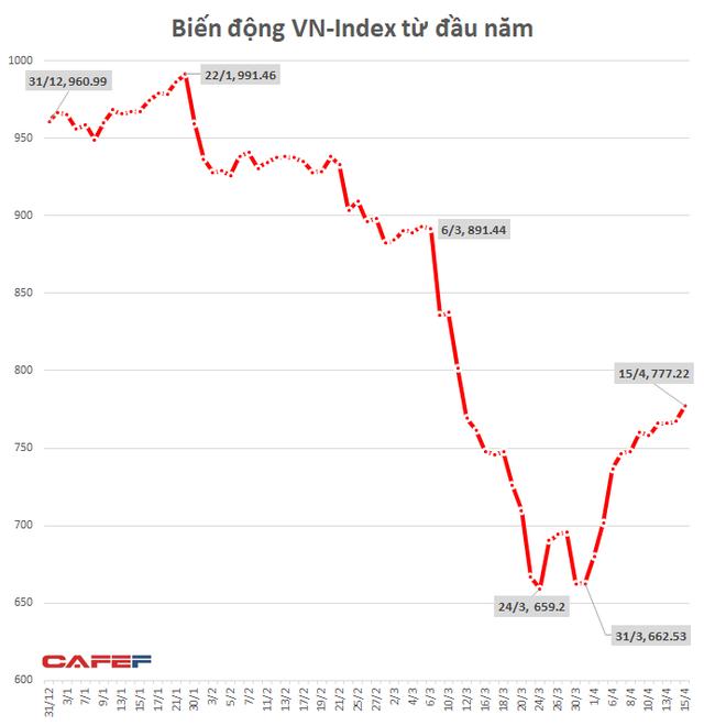 VN-Index tăng 115 điểm, gần 200 cổ phiếu tăng trên 20% trong 15 ngày giãn cách xã hội - Ảnh 1.