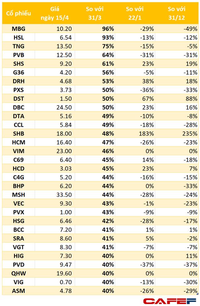 VN-Index tăng 115 điểm, gần 200 cổ phiếu tăng trên 20% trong 15 ngày giãn cách xã hội - Ảnh 2.