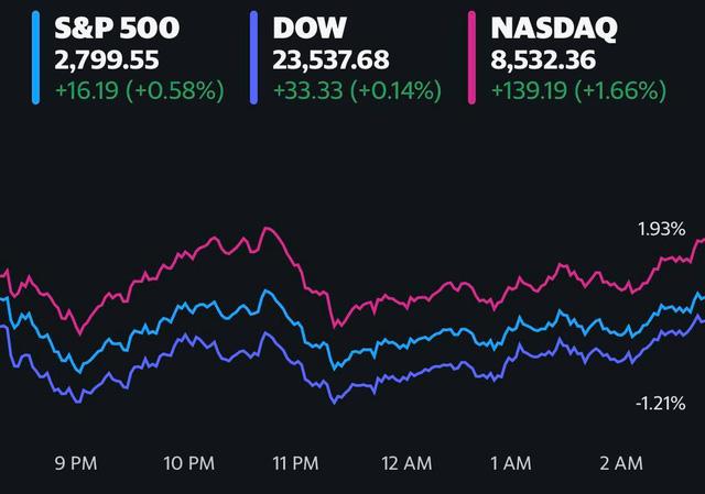 Phố Wall đồng loạt tăng điểm khi cổ phiếu công nghệ bứt phá, Netflix và Amazon tiếp tục lập đỉnh mới - Ảnh 1.