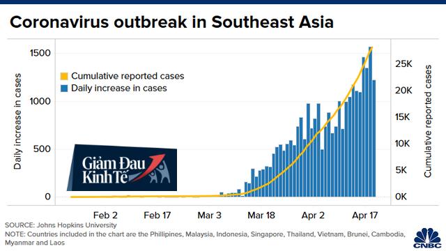 CNBC: Đông Nam Á có thể trở thành điểm nóng Covid-19 tiếp theo và những biểu đồ này sẽ cho bạn biết lý do - Ảnh 1.