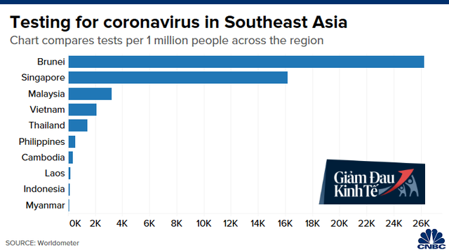 CNBC: Đông Nam Á có thể trở thành điểm nóng Covid-19 tiếp theo và những biểu đồ này sẽ cho bạn biết lý do - Ảnh 2.