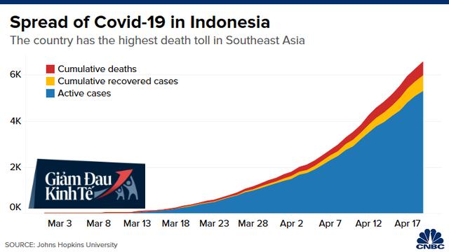 CNBC: Đông Nam Á có thể trở thành điểm nóng Covid-19 tiếp theo và những biểu đồ này sẽ cho bạn biết lý do - Ảnh 4.