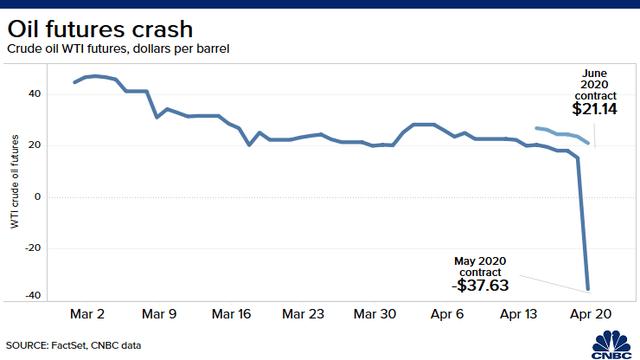 Giá dầu rớt xuống mức thấp kỷ lục, Dow Jones mất gần 600 điểm - Ảnh 1.