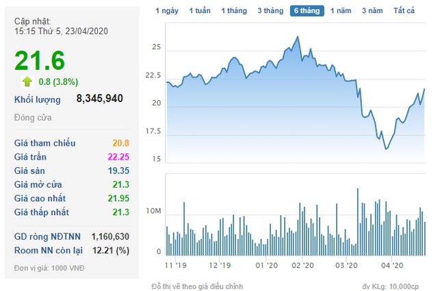 Con trai Chủ tịch Tập đoàn Hòa Phát vừa chi thêm khoảng 400 tỷ đồng mua cổ phiếu HPG - Ảnh 1.