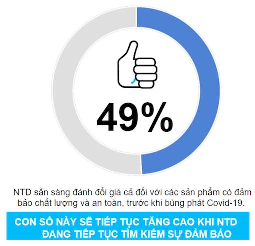 Tín hiệu tuyệt vời cho thương hiệu trong nước: 76% người Việt chỉ mua thương hiệu Việt hoặc xài phần lớn thương hiệu nội trong Covid-19  - Ảnh 1.