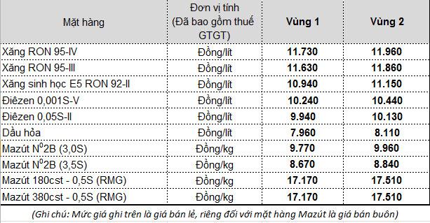 Chính thức giảm giá xăng dầu từ 15h chiều nay - Ảnh 1.