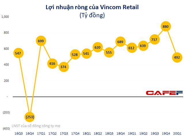 Giảm giá tiền thuê hỗ trợ khách hàng, lợi nhuận quý 1 của Vincom Retail giảm 19% xuống 492 tỷ đồng - Ảnh 1.