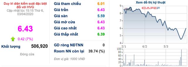 Tỷ phú Trần Bá Dương và Thaco tăng sở hữu tại Thuỷ sản Hùng Vương lên hơn 35% vốn - Ảnh 1.
