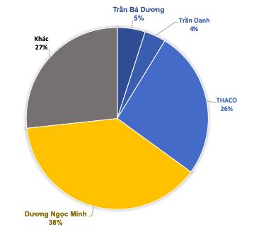 Tỷ phú Trần Bá Dương và Thaco tăng sở hữu tại Thuỷ sản Hùng Vương lên hơn 35% vốn - Ảnh 2.