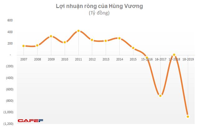 Tỷ phú Trần Bá Dương và Thaco tăng sở hữu tại Thuỷ sản Hùng Vương lên hơn 35% vốn - Ảnh 3.