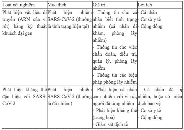 Chuyên gia giải mã bản chất của các xét nghiệm xem ai dương tính với SARS-CoV-2 - Ảnh 3.