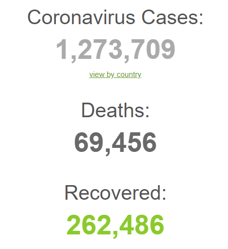 Thế giới có hơn 1.2 triệu người nhiễm COVID-19; TQ gửi 1.000 máy thở tới hỗ trợ y bác sĩ New York - Ảnh 1.
