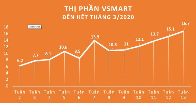 Tăng trưởng 2 con số, Vsmart lọt Top 3 thị phần smartphone tại Việt Nam - Ảnh 1.