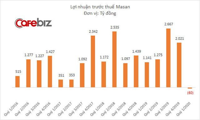 Hệ thống Vinmart, Vinmart+ lỗ gần 900 tỷ đồng trong quý 1/2020 khiến Masan Group lần đầu tiên báo lỗ sau 6 năm  - Ảnh 2.