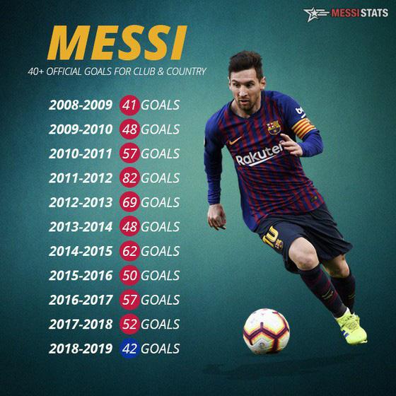 Messi đứng đầu nhưng Maradona ở một thế giới khác - Ảnh 1.