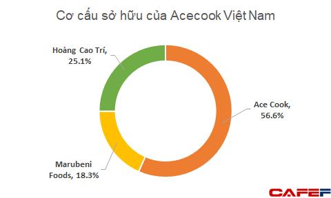 Đi làm thuê, 1 doanh nhân Việt vẫn sở hữu khối tài sản có thể lên đến 5.000 tỷ đồng từ những gói mì Hảo Hảo - Ảnh 1.