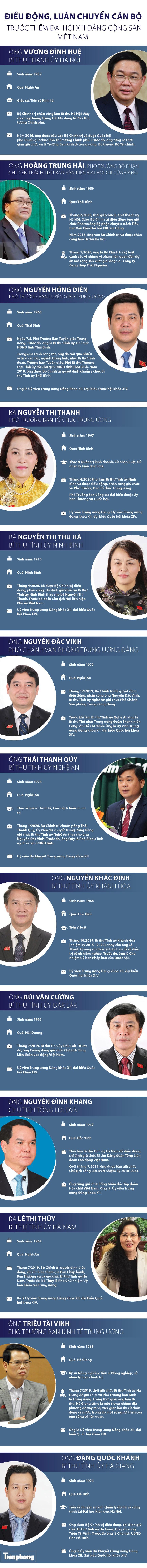 Điều động, luân chuyển cán bộ trước thềm Đại hội XIII Đảng Cộng Sản Việt Nam - Ảnh 1.