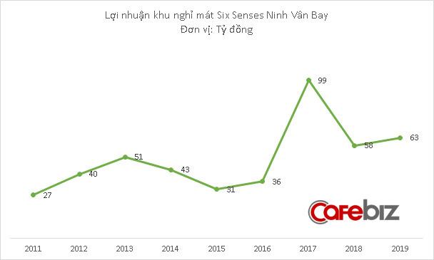 Khu nghỉ dưỡng sang chảnh Six Senses Ninh Vân Bay lãi 63 tỷ đồng năm 2019, giá phòng 800-4.200 USD/đêm nhưng có lúc không còn chỗ trống - Ảnh 3.