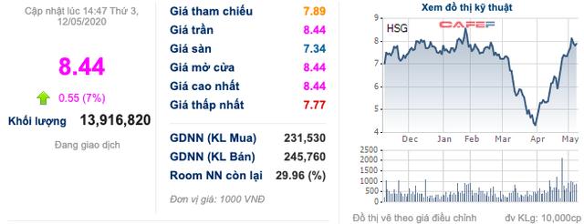Hoa Sen (HSG) báo vượt chỉ tiêu cả năm, cổ phiếu kịch trần với thanh khoản đột biến - Ảnh 2.