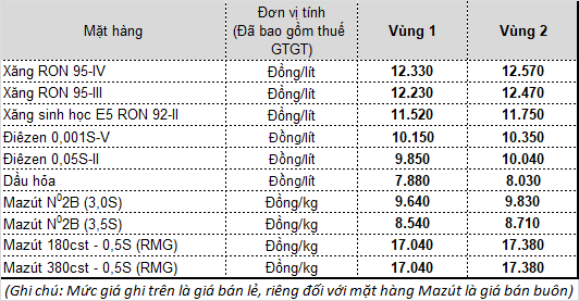 Từ 15h chiều nay, giá xăng tăng trở lại, chấm dứt chuỗi 8 lần giảm giá - Ảnh 1.