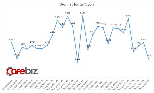 Tiêu thụ xe giảm sâu trong tháng 4 vì Covid-19, doanh số Toyota và Thaco cùng xuống thấp nhất 6 năm - Ảnh 1.