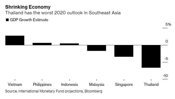 Thái Lan triệu tập 20 người giàu nhất nước góp sức cứu nền kinh tế - Ảnh 1.