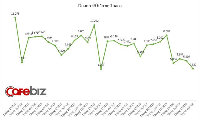 Tiêu thụ xe giảm sâu trong tháng 4 vì Covid-19, doanh số Toyota và Thaco cùng xuống thấp nhất 6 năm - Ảnh 2.
