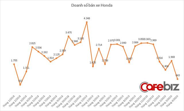 Tiêu thụ xe giảm sâu trong tháng 4 vì Covid-19, doanh số Toyota và Thaco cùng xuống thấp nhất 6 năm - Ảnh 3.