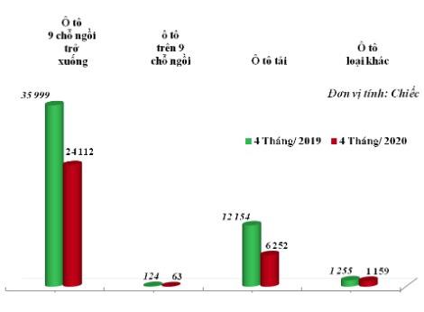 Covid-19: Ô tô nhập khẩu giảm 60%, giá tăng hàng trăm triệu đồng/chiếc - Ảnh 1.