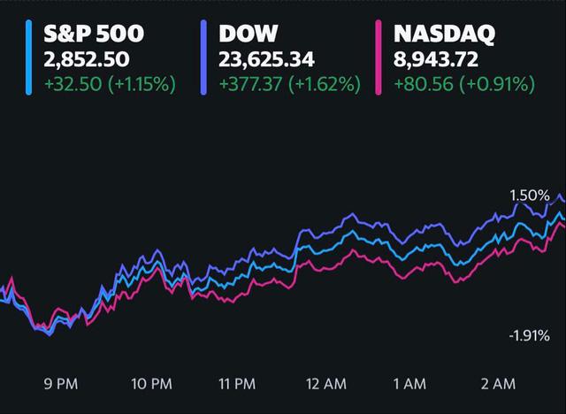Số đơn trợ cấp thất nghiệp tiếp tục tăng, Dow Jones vẫn tăng gần 400 điểm, kết thúc chuỗi giảm điểm 3 phiên liên tiếp - Ảnh 1.