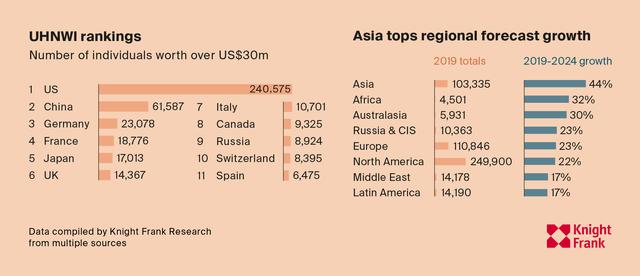 Số người có tài sản trên 30 triệu USD ở Việt Nam sẽ tăng 64% trong 5 năm tới  - Ảnh 2.