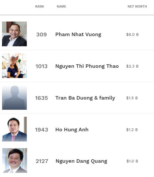 Số người có tài sản trên 30 triệu USD ở Việt Nam sẽ tăng 64% trong 5 năm tới  - Ảnh 3.